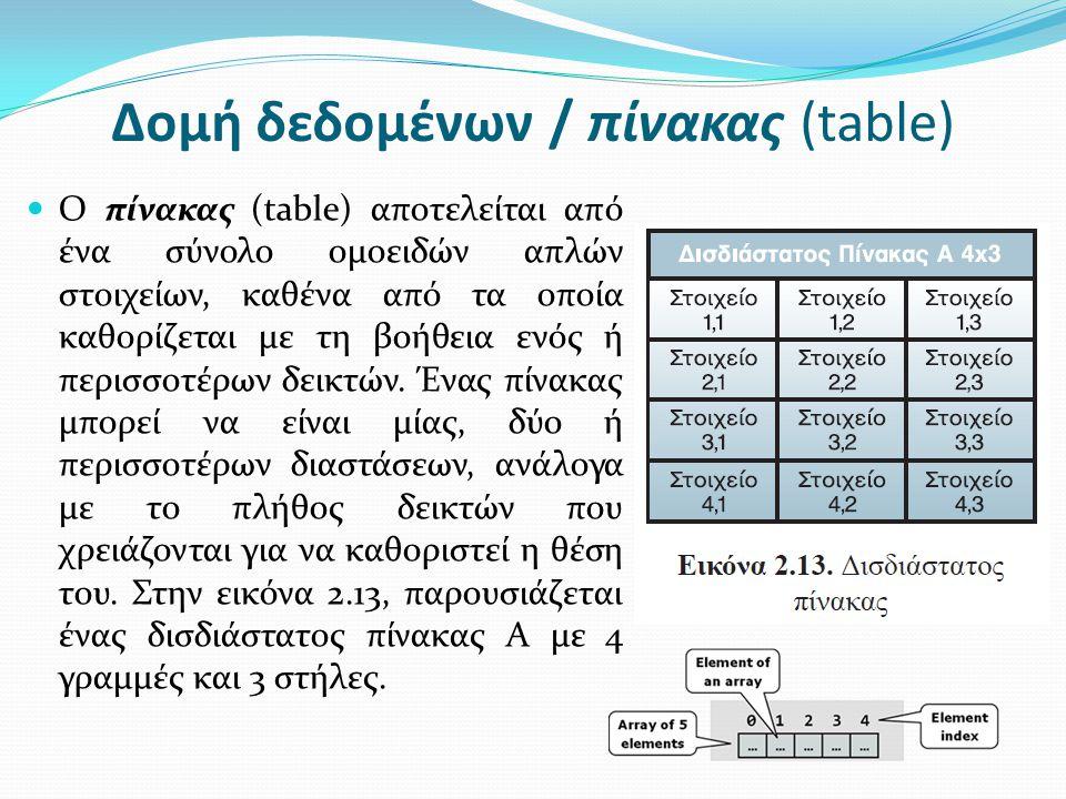 Δομή δεδομένων / πίνακας (table) O πίνακας (table) αποτελείται από ένα σύνολο ομοειδών απλών στοιχείων, καθένα από τα οποία καθορίζεται με τη βοήθεια