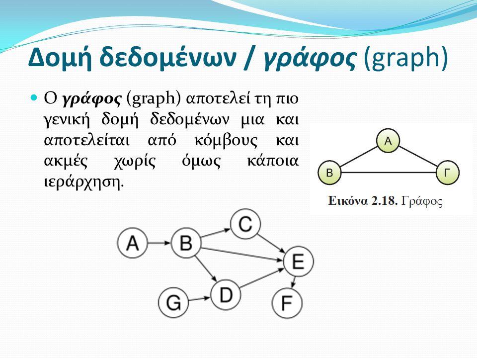 Δομή δεδομένων / γράφος (graph) Ο γράφος (graph) αποτελεί τη πιο γενική δομή δεδομένων μια και αποτελείται από κόμβους και ακμές χωρίς όμως κάποια ιερ