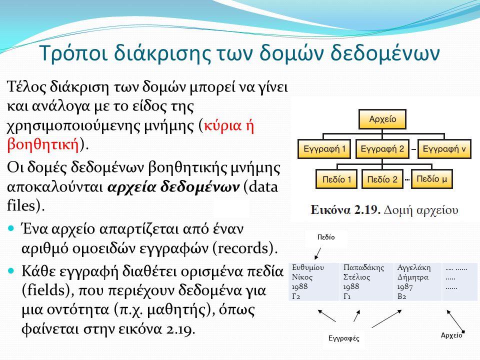 Τέλος διάκριση των δομών μπορεί να γίνει και ανάλογα με το είδος της χρησιμοποιούμενης μνήμης (κύρια ή βοηθητική). Οι δομές δεδομένων βοηθητικής μνήμη