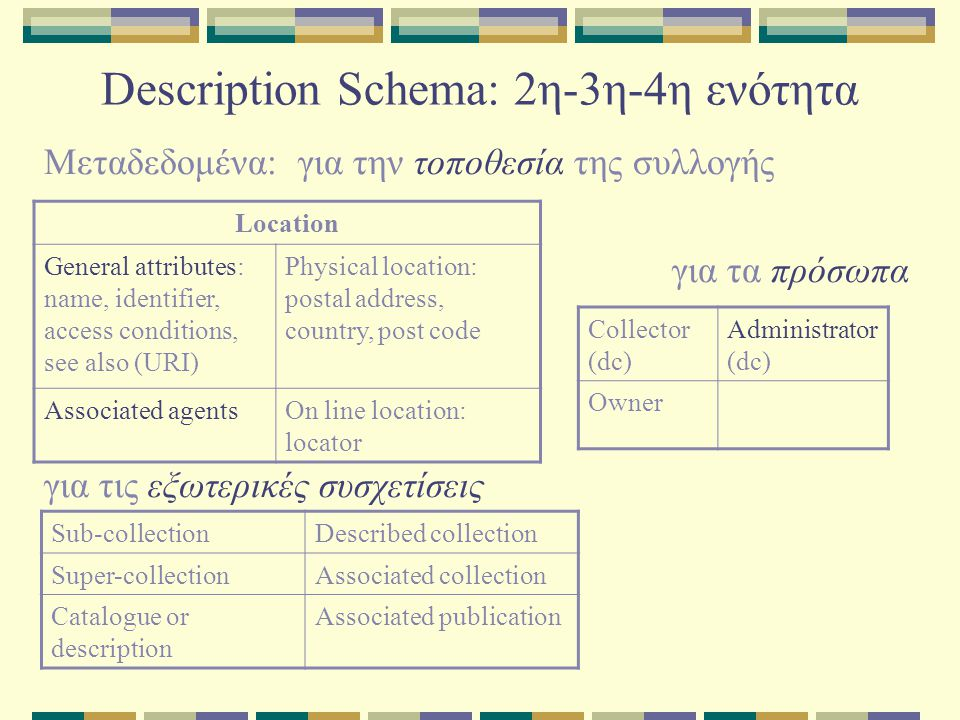 Description Schema: 2η-3η-4η ενότητα Μεταδεδομένα: για την τοποθεσία της συλλογής για τα πρόσωπα για τις εξωτερικές συσχετίσεις Location General attributes: name, identifier, access conditions, see also (URI) Physical location: postal address, country, post code Associated agentsOn line location: locator Sub-collectionDescribed collection Super-collectionAssociated collection Catalogue or description Associated publication Collector (dc) Administrator (dc) Owner