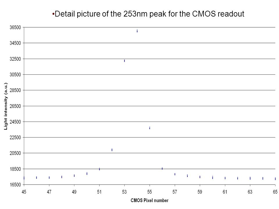 Detail picture of the 253nm peak for the CMOS readout