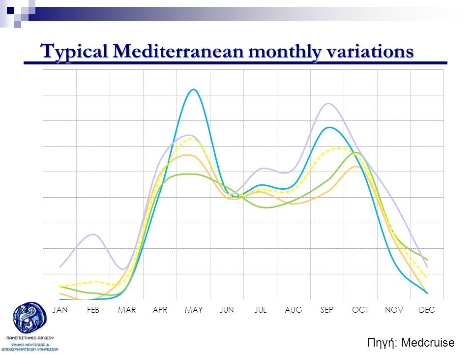 Typical Mediterranean monthly variations Source: B&A, 2006. Πηγή: Medcruise