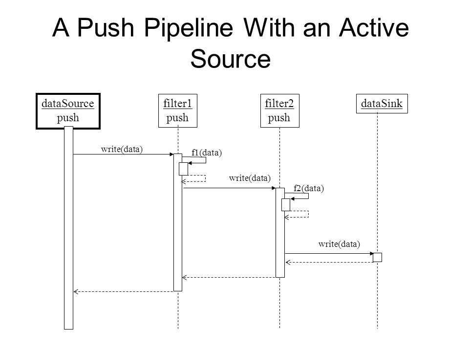 A Push Pipeline With an Active Source dataSource push filter1 push dataSink write(data) filter2 push f1(data) f2(data) write(data)