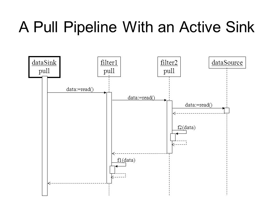 A Pull Pipeline With an Active Sink dataSink pull filter1 pull dataSource data:=read() filter2 pull f1(data) f2(data) data:=read()