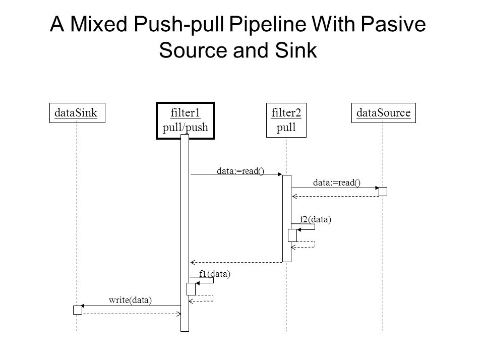 A Mixed Push-pull Pipeline With Pasive Source and Sink dataSink filter1 pull/push dataSourcefilter2 pull f1(data) f2(data) data:=read() write(data)