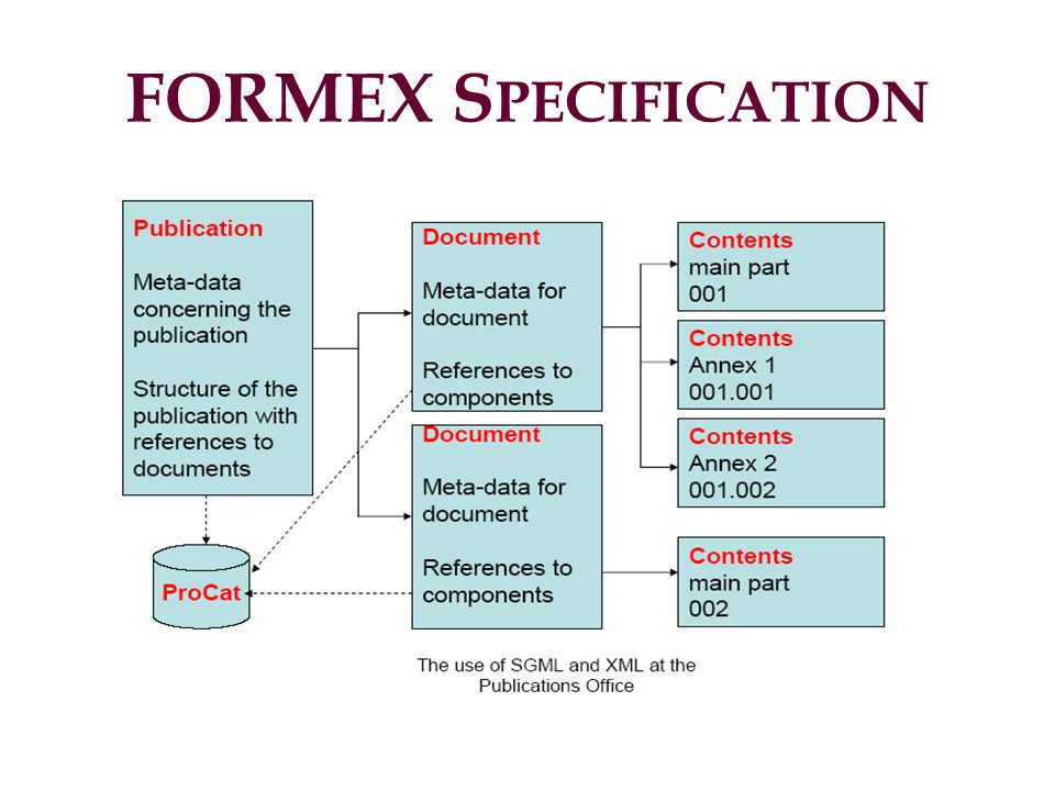 FORMEX S PECIFICATION