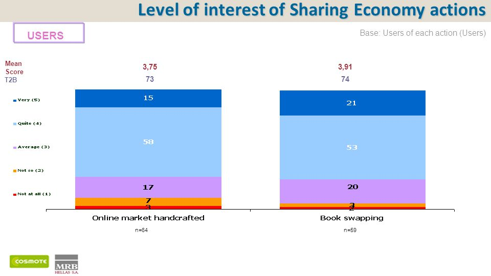 Mean Score T2B Level of interest of Sharing Economy actions 3,753,91 7374 Base: Users of each action (Users) n=64n=59 USERS