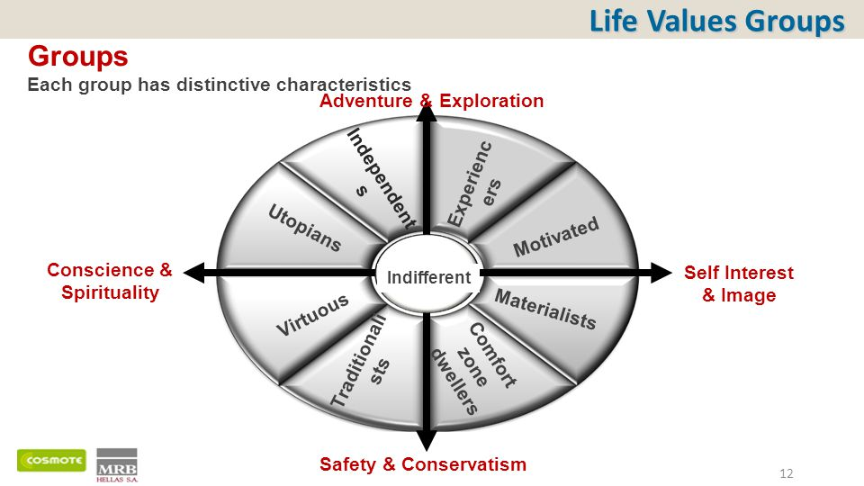 Life Values Groups Groups Each group has distinctive characteristics 12 Independent s Experienc ers Motivated Materialists Comfort zone dwellers Traditionali sts Virtuous Utopians Indifferent Adventure & Exploration Safety & Conservatism Self Interest & Image Conscience & Spirituality