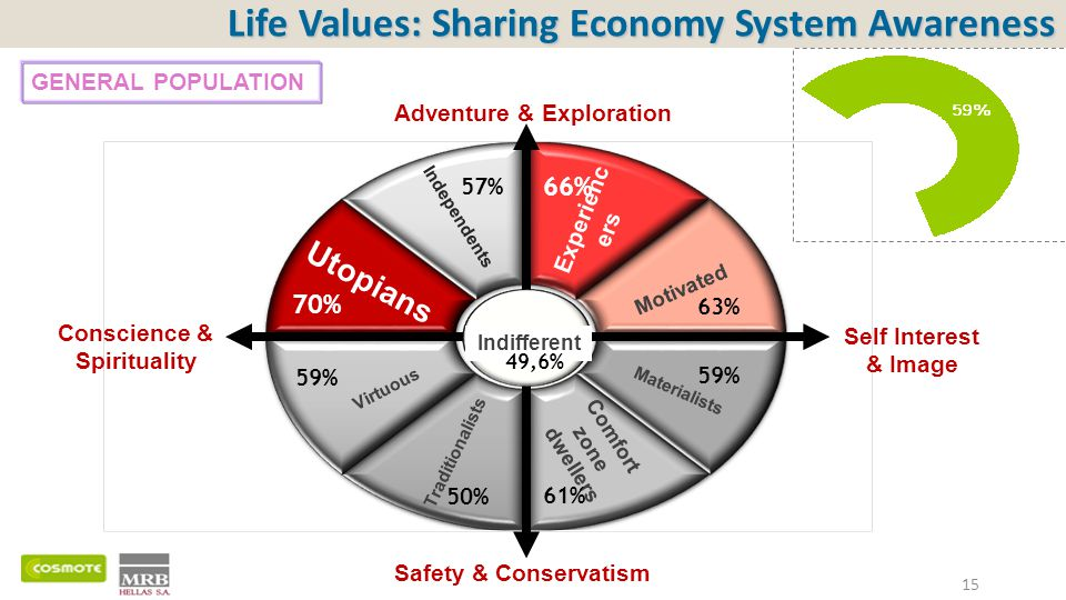 Life Values: Sharing Economy System Awareness 15 Independents Experienc ers Motivated Materialists Comfort zone dwellers Traditionalists Virtuous Utopians Indifferent 57% Adventure & Exploration Safety & Conservatism Self Interest & Image Conscience & Spirituality 70% 59% 50% 61% 59% 63% 66% 49,6% GENERAL POPULATION