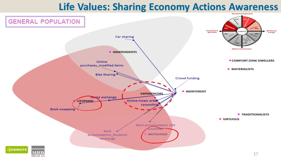 17 Life Values: Sharing Economy Actions Awareness GENERAL POPULATION