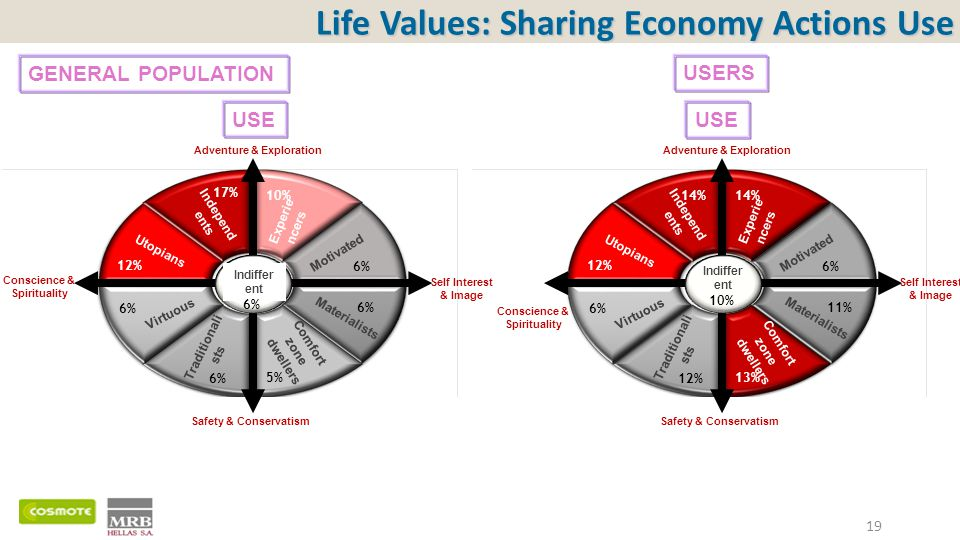 Life Values: Sharing Economy Actions Use 19 Independ ents Experie ncers Motivated Materialists Comfort zone dwellers Traditionali sts Virtuous Utopians Indiffer ent 17% Adventure & Exploration Safety & Conservatism Conscience & Spirituality 12% 6% 5% 6% 10% Independ ents Experie ncers Motivated Materialists Comfort zone dwellers Traditionali sts Virtuous Utopians Indiffer ent 14% Adventure & Exploration Safety & Conservatism Self Interest & Image Conscience & Spirituality 12% 6% 12% 13% 11% 6% 14% Self Interest & Image 6% 10% GENERAL POPULATION USERS USE
