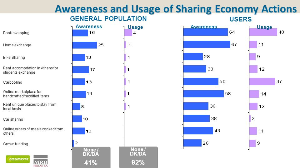 Awareness and Usage of Sharing Economy Actions None / DK/DA 41% USERS GENERAL POPULATION Book swapping Home exchange Bike Sharing Rent accomodation in Athens for students exchange Carpooling Online marketplace for handcrafted/modified items Rent unique places to stay from local hosts Car sharing Online orders of meals cooked from others Crowd funding None / DK/DA 92% Awareness Usage Awareness Usage