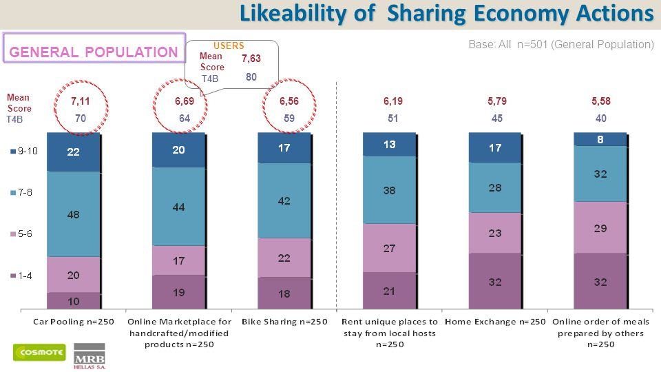Likeability of Sharing Economy Actions Base: All n=501 (General Population) Mean Score T4B 7,116,696,566,195,795,58 70645951514540 GENERAL POPULATION 7,63 80 Mean Score T4B USERS