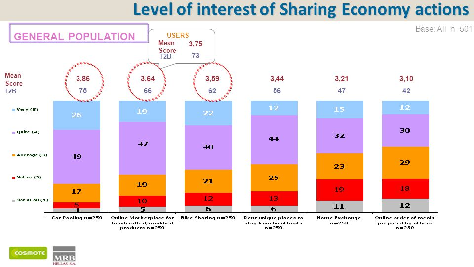Mean Score T2B Level of interest of Sharing Economy actions 3,863,643,593,443,213,10 757566625656474242 Base: All n=501 GENERAL POPULATION 3,75 73 Mean Score T2B USERS