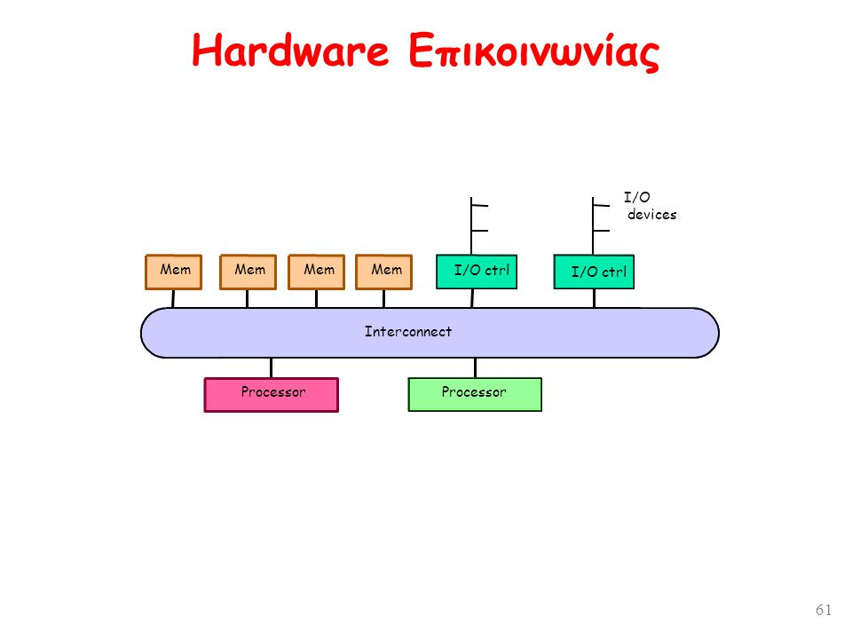 61 Hardware Επικοινωνίας I/O ctrl Mem Interconnect Mem I/O ctrl Processor Interconnect I/O devices