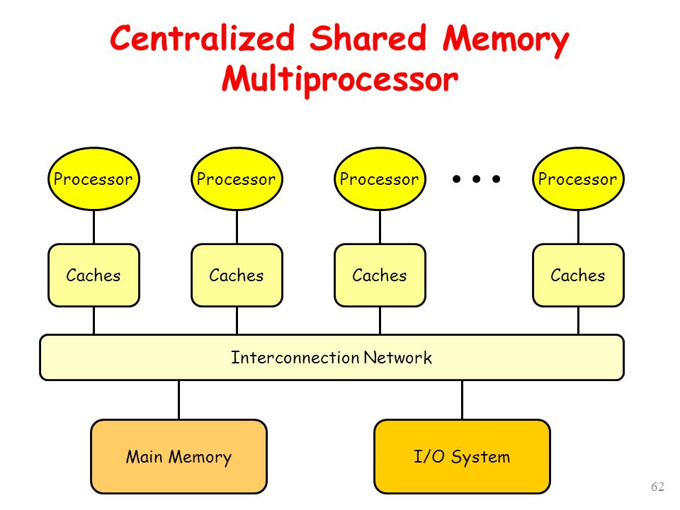 62 Centralized Shared Memory Multiprocessor Interconnection Network Processor Caches Main MemoryI/O System Processor Caches Processor Caches Processor Caches