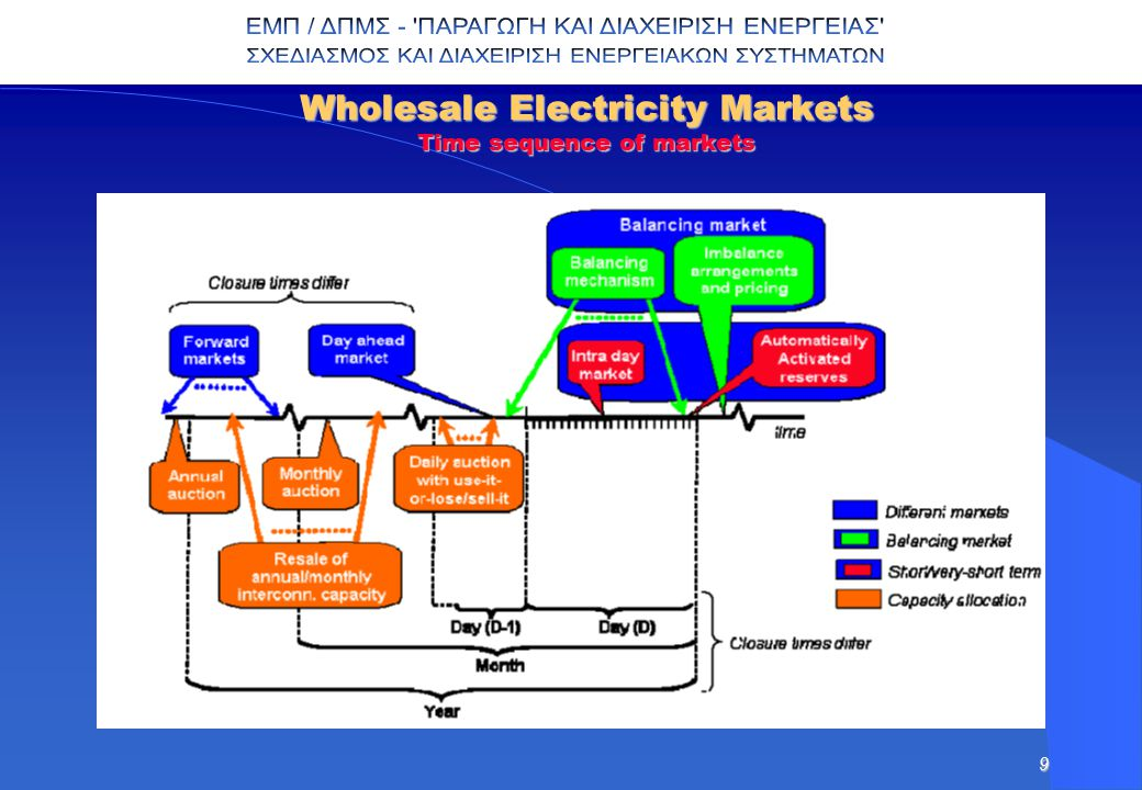 9 Wholesale Electricity Markets Time sequence of markets