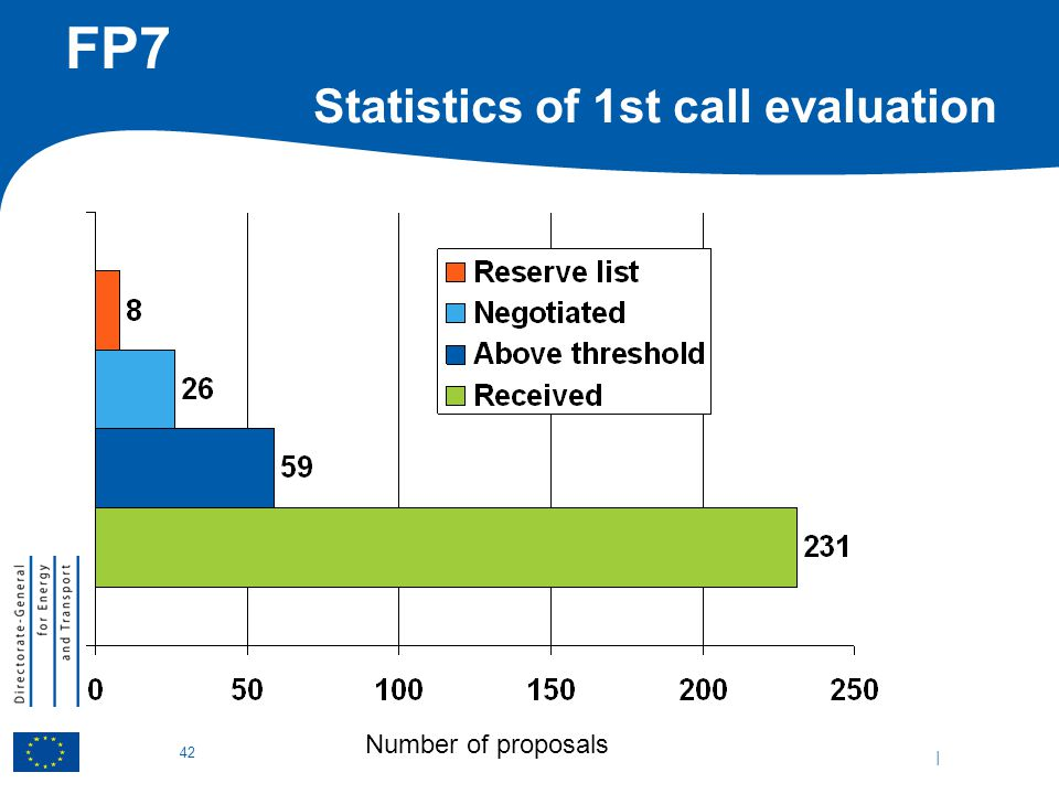 | 42 FP7 Statistics of 1st call evaluation Number of proposals