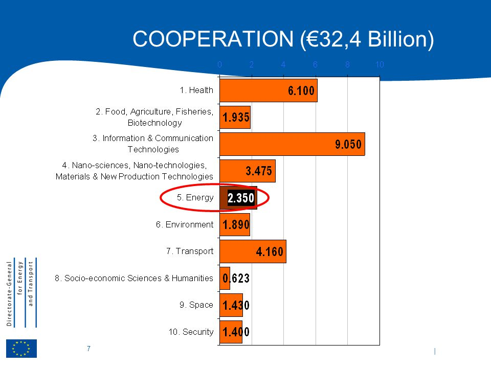 | 7 COOPERATION (€32,4 Billion)