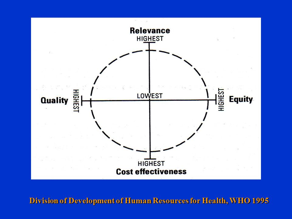 Division of Development of Human Resources for Health, WHO 1995