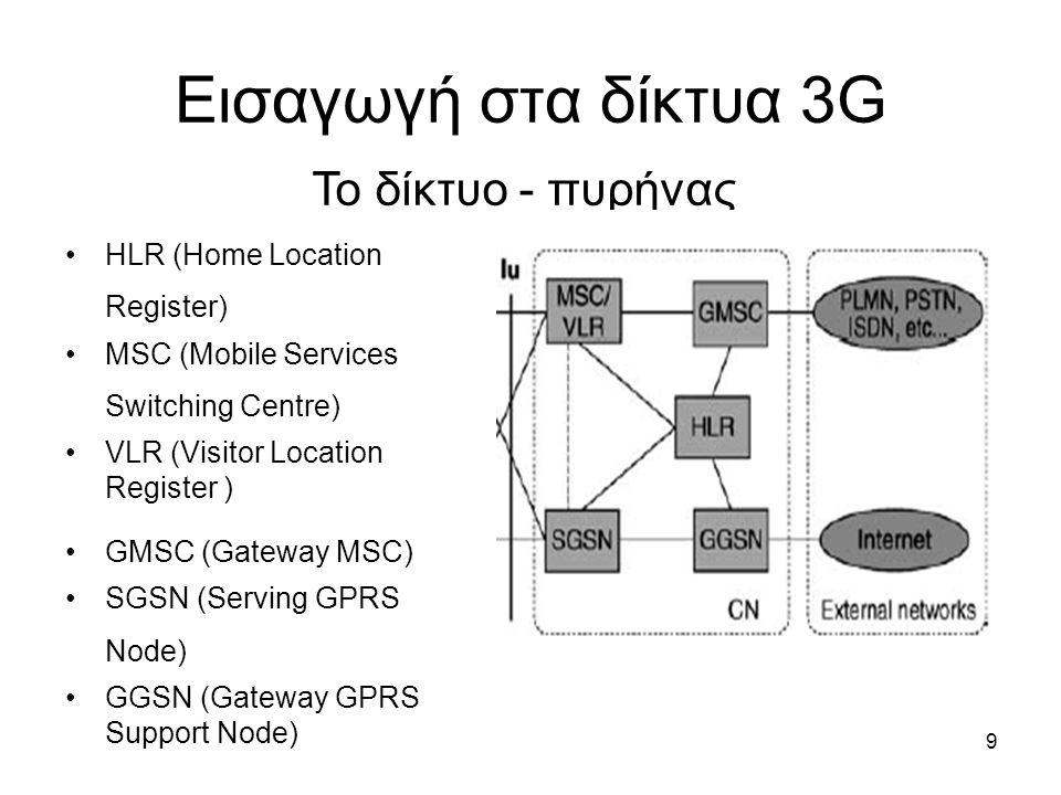 9 Εισαγωγή στα δίκτυα 3G Το δίκτυο - πυρήνας HLR (Home Location Register) MSC (Mobile Services Switching Centre) VLR (Visitor Location Register ) GMSC (Gateway MSC) SGSN (Serving GPRS Node) GGSN (Gateway GPRS Support Node)