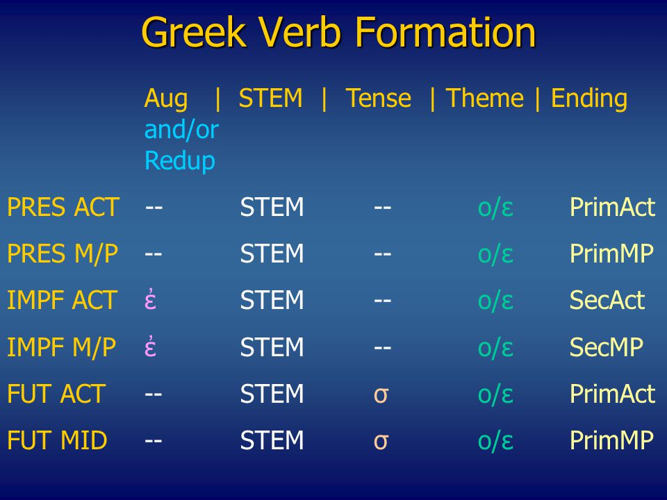 Greek Verb Formation Αug | STEM | Tense | Theme | Ending and/or Redup PRES ACT --STEM--o/εPrimAct PRES M/P--STEM--o/εPrimMP IMPF ACTἐSTEM--o/εSecAct ΙΜPF M/P ἐSTEM--o/εSecMP FUT ACT--STEMσo/ε PrimAct FUT MID--STEMσo/ε PrimMP