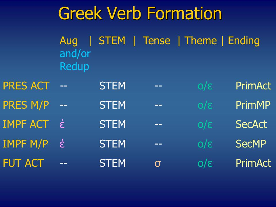Greek Verb Formation Αug | STEM | Tense | Theme | Ending and/or Redup PRES ACT --STEM--o/εPrimAct PRES M/P--STEM--o/εPrimMP IMPF ACTἐSTEM--o/εSecAct ΙΜPF M/P ἐSTEM--o/εSecMP FUT ACT--STEMσo/ε PrimAct