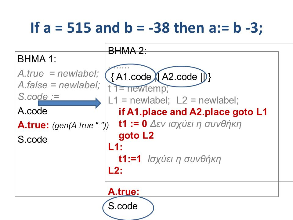 If a = 515 and b = -38 then a:= b -3; BHMA 1: A.true = newlabel; A.false = newlabel; S.code := A.code A.true: (gen(A.true : )) S.code BHMA 2: