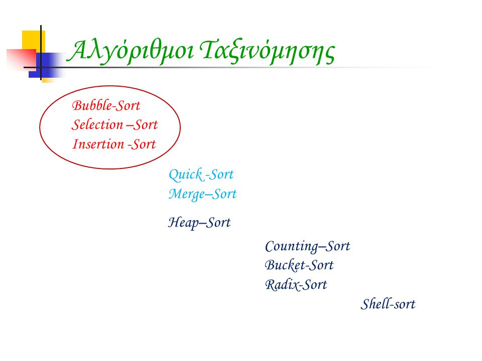 Αλγόριθμοι Ταξινόμησης Bubble-Sort Selection –Sort Insertion -Sort Quick -Sort Merge–Sort Heap–Sort Counting–Sort Bucket-Sort Radix-Sort Shell-sort
