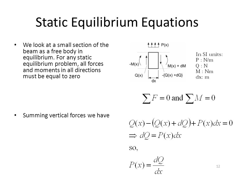 Static Equilibrium Equations We look at a small section of the beam as a free body in equilibrium.