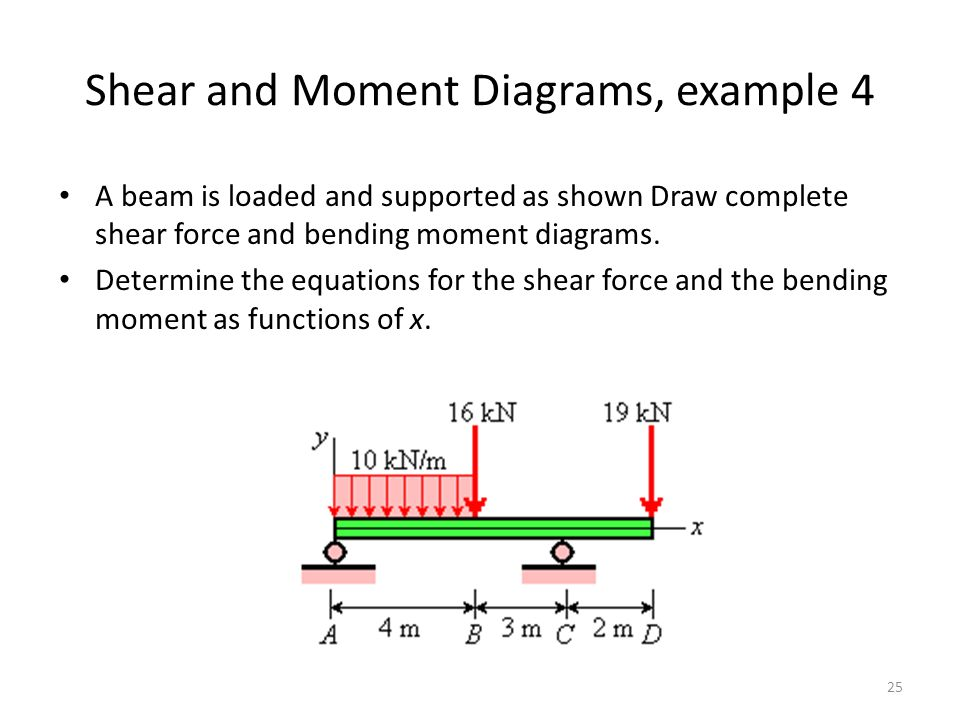 Shear and Moment Diagrams, example 4 A beam is loaded and supported as shown Draw complete shear force and bending moment diagrams.