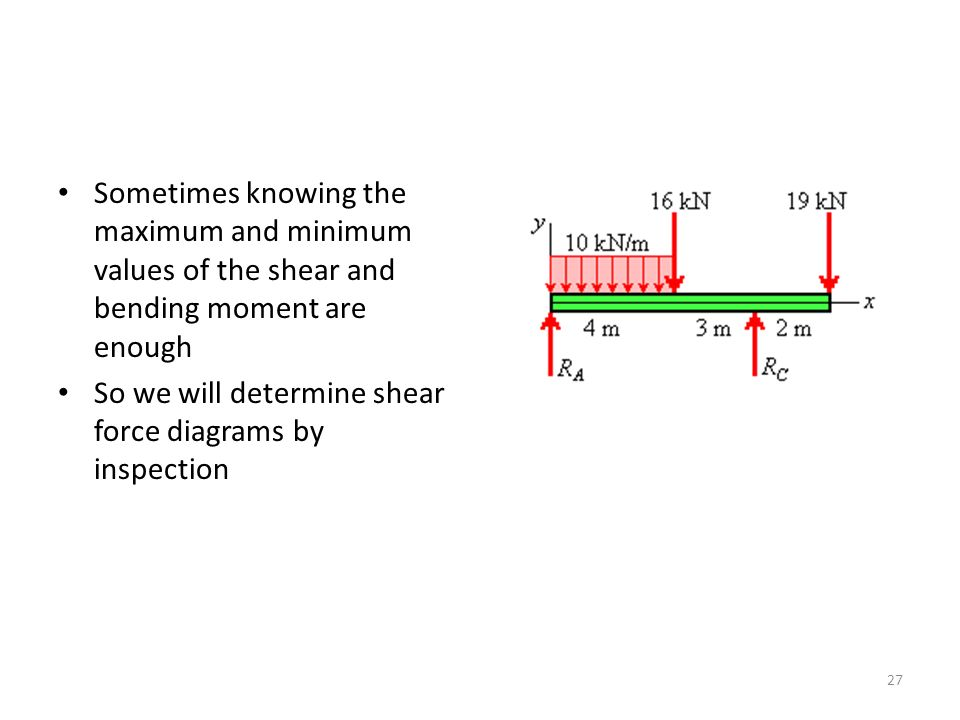 Sometimes knowing the maximum and minimum values of the shear and bending moment are enough So we will determine shear force diagrams by inspection 27