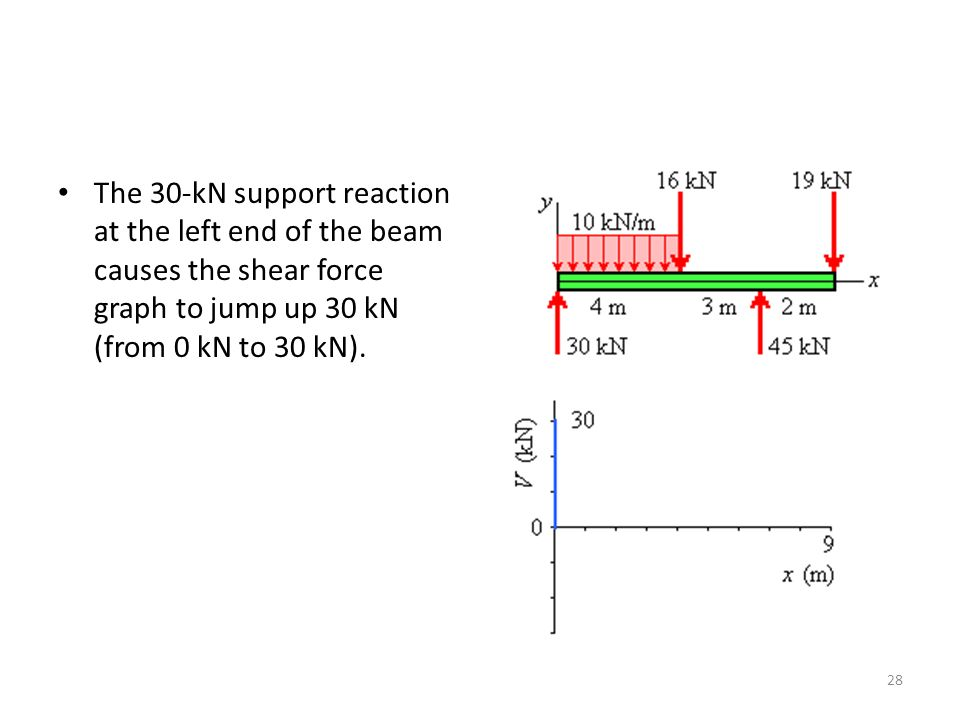 The 30-kN support reaction at the left end of the beam causes the shear force graph to jump up 30 kN (from 0 kN to 30 kN).