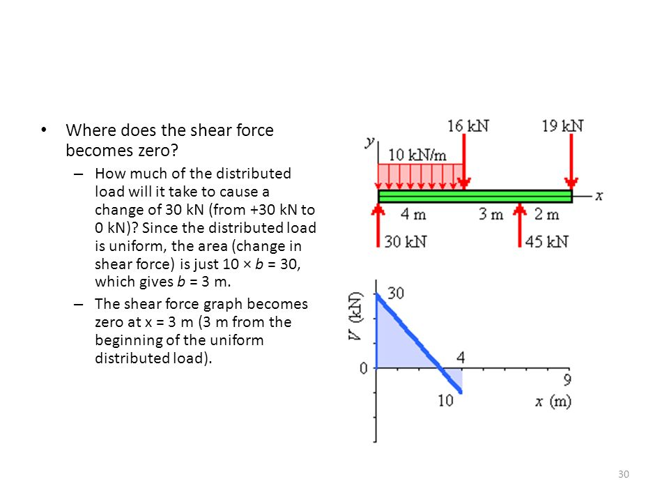 Where does the shear force becomes zero.