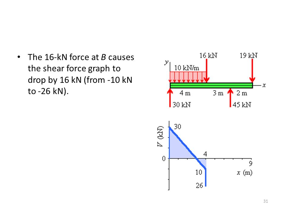 The 16-kN force at B causes the shear force graph to drop by 16 kN (from -10 kN to -26 kN). 31