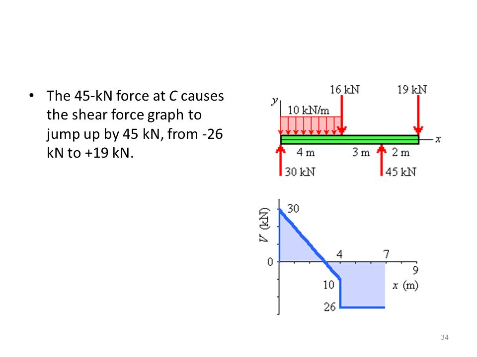 The 45-kN force at C causes the shear force graph to jump up by 45 kN, from -26 kN to +19 kN. 34