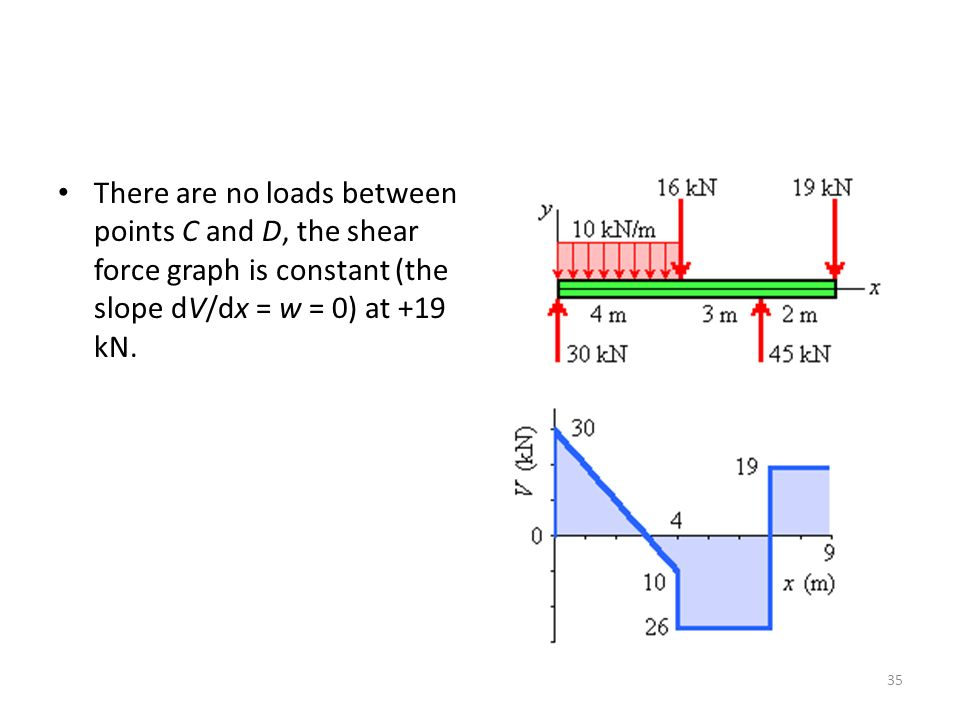 There are no loads between points C and D, the shear force graph is constant (the slope dV/dx = w = 0) at +19 kN.
