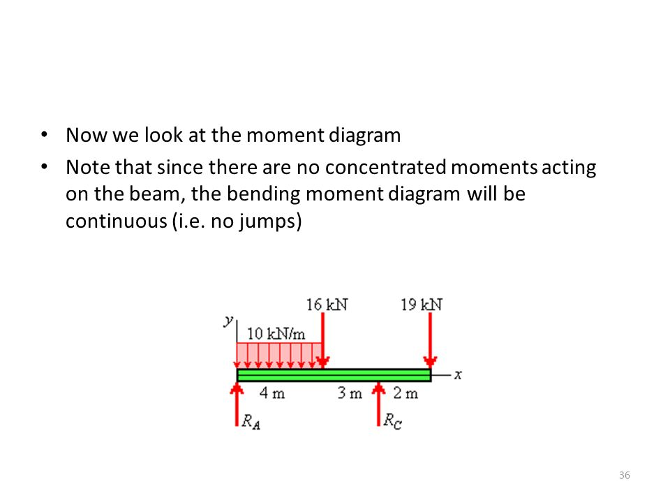 Now we look at the moment diagram Note that since there are no concentrated moments acting on the beam, the bending moment diagram will be continuous (i.e.