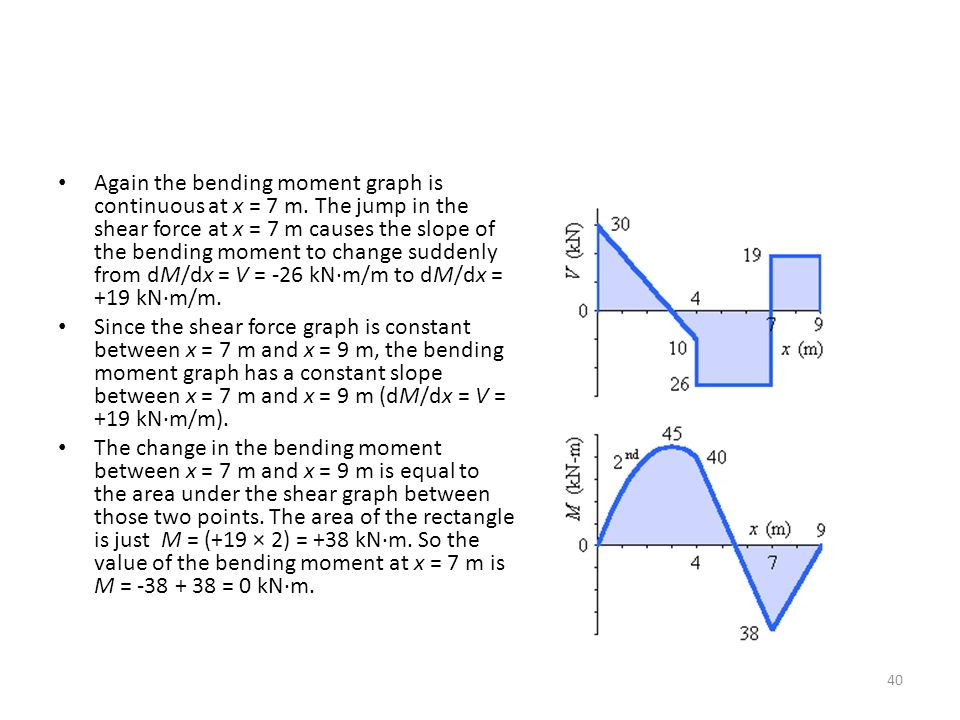 Again the bending moment graph is continuous at x = 7 m.