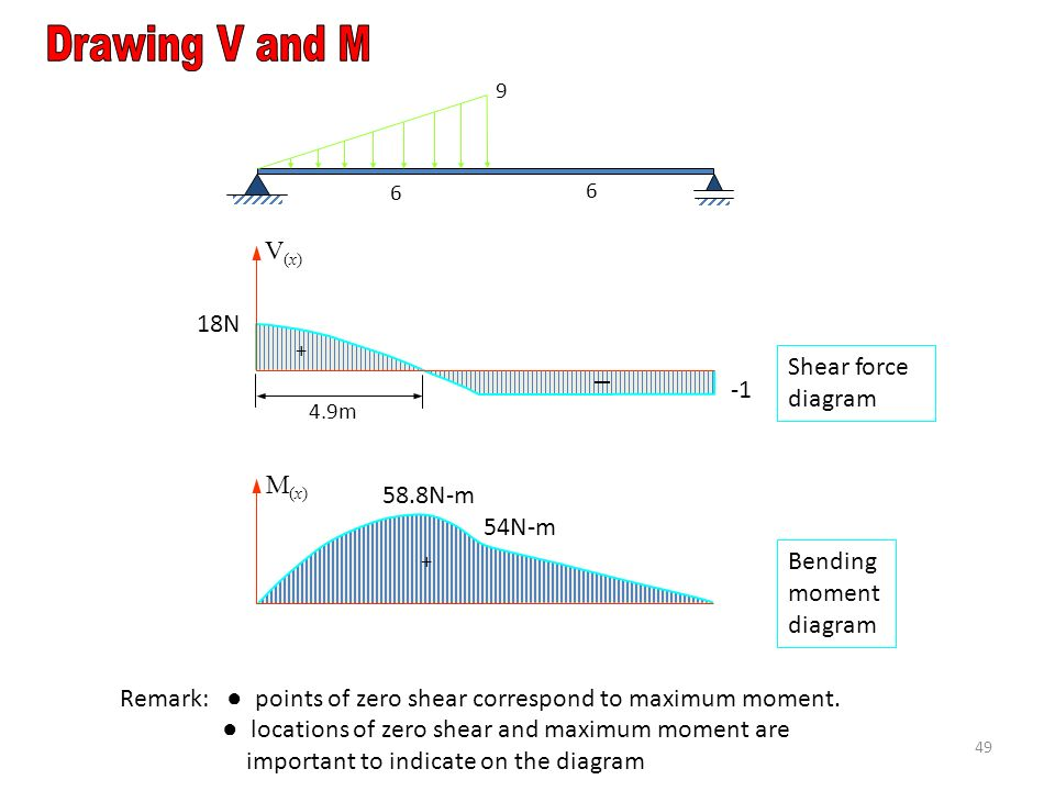 V(x)V(x) 4.9m + 18N Shear force diagram Bending moment diagram + 54N-m 58.8N-m M(x)M(x) Remark: ● points of zero shear correspond to maximum moment.
