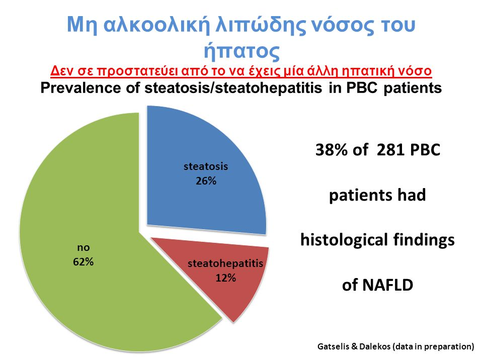 Prevalence of steatosis/steatohepatitis in PBC patients 38% of 281 PBC patients had histological findings of NAFLD Gatselis & Dalekos (data in preparation)