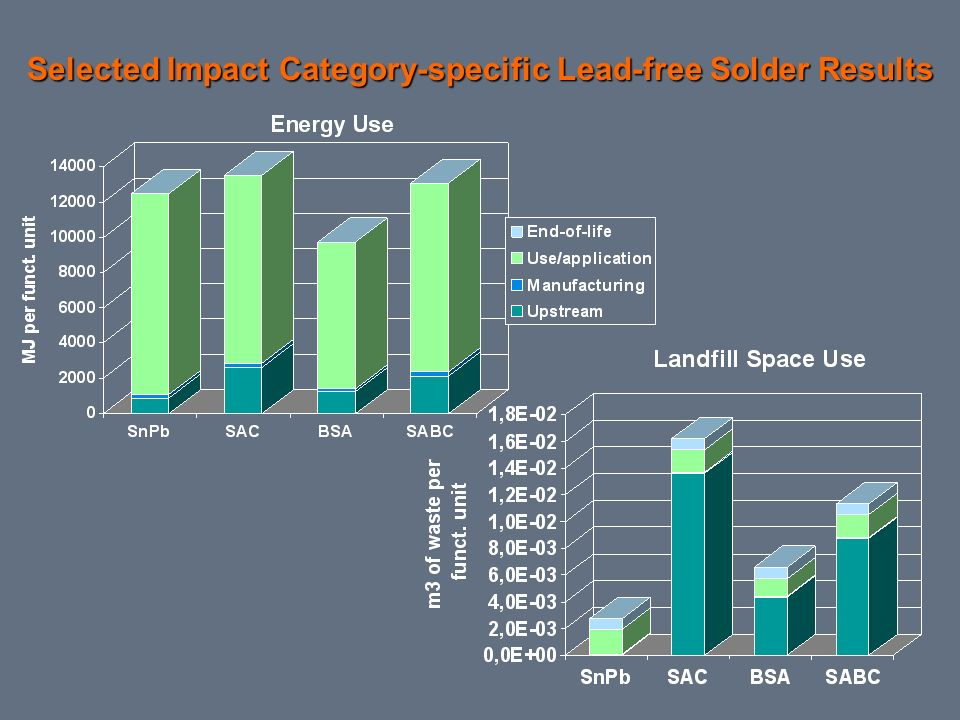 Selected Impact Category-specific Lead-free Solder Results