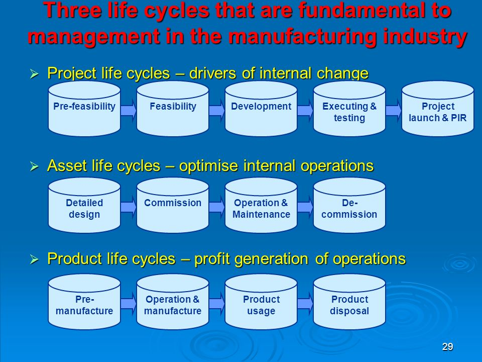29 Three life cycles that are fundamental to management in the manufacturing industry  Project life cycles – drivers of internal change  Asset life cycles – optimise internal operations  Product life cycles – profit generation of operations Pre-feasibilityFeasibilityDevelopmentExecuting & testing Project launch & PIR Pre- manufacture Operation & manufacture Product usage Product disposal Detailed design CommissionOperation & Maintenance De- commission