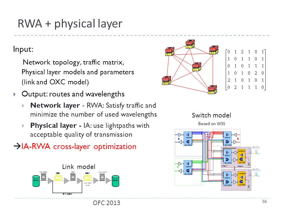 RWA + physical layer Input: Network topology, traffic matrix, Physical layer models and parameters (link and OXC model)  Output: routes and wavelengths  Network layer - RWA: Satisfy traffic and minimize the number of used wavelengths  Physical layer - IA: use lightpaths with acceptable quality of transmission  IA-RWA cross-layer optimization Optical X-Connect IP Router WDM Optical X-Connect IP Router WDM Optical X-Connect IP Router WDM Optical X-Connect IP Router WDM Optical X-Connect IP Router WDM Optical X-Connect IP Router WDM 36 OFC 2013 Switch model Based on WSS Link model