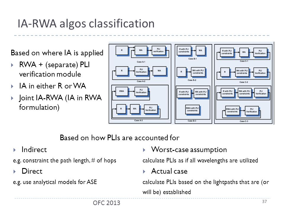 IA-RWA algos classification Based on where IA is applied  RWA + (separate) PLI verification module  IA in either R or WA  Joint IA-RWA (IA in RWA formulation) 37 OFC 2013  Indirect e.g.