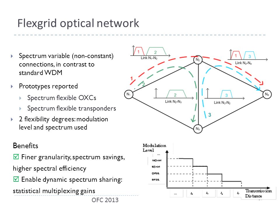 Flexgrid optical network  Spectrum variable (non-constant) connections, in contrast to standard WDM  Prototypes reported  Spectrum flexible OXCs  Spectrum flexible transponders  2 flexibility degrees: modulation level and spectrum used Benefits  Finer granularity, spectrum savings, higher spectral efficiency  Enable dynamic spectrum sharing: statistical multiplexing gains 57 OFC 2013