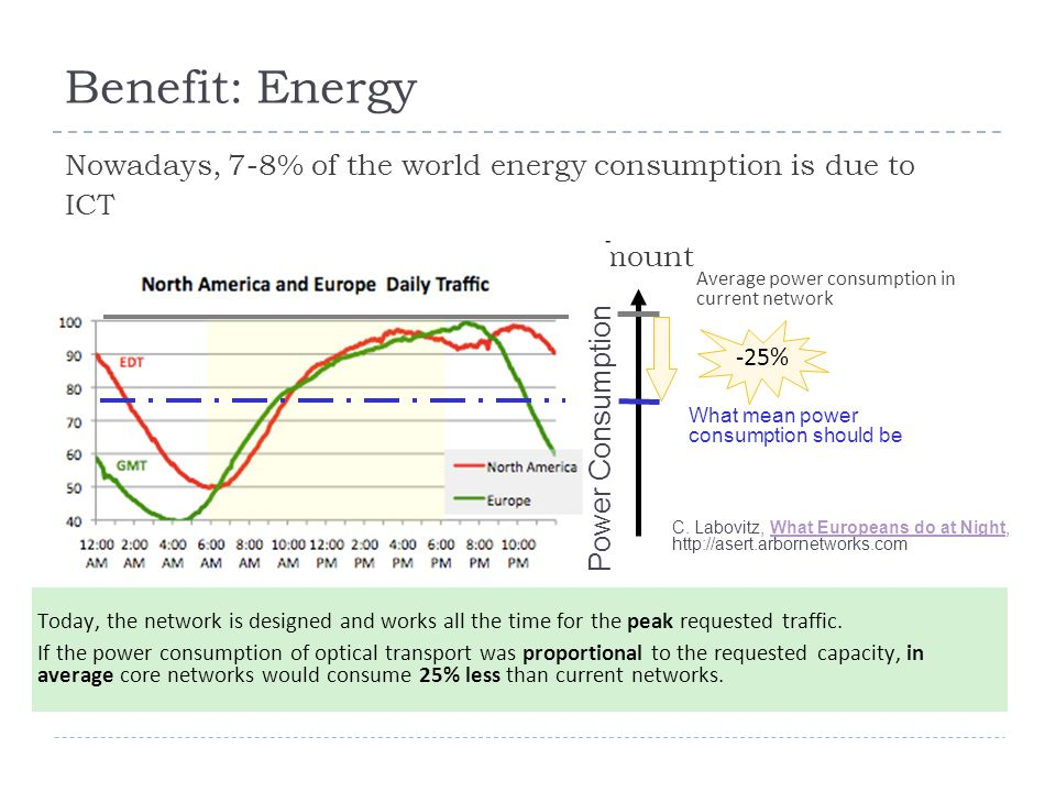 Benefit: Energy Nowadays, 7-8% of the world energy consumption is due to ICT Internet represents ~25% of this amount C.