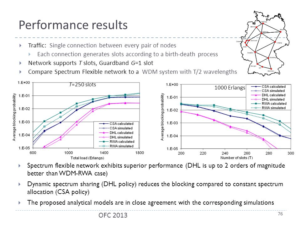 Performance results  Spectrum flexible network exhibits superior performance (DHL is up to 2 orders of magnitude better than WDM-RWA case)  Dynamic spectrum sharing (DHL policy) reduces the blocking compared to constant spectrum allocation (CSA policy)  The proposed analytical models are in close agreement with the corresponding simulations T=250 slots 1000 Erlangs  Traffic: Single connection between every pair of nodes  Each connection generates slots according to a birth-death process  Network supports T slots, Guardband G=1 slot  Compare Spectrum Flexible network to a WDM system with T/2 wavelengths 76 OFC 2013