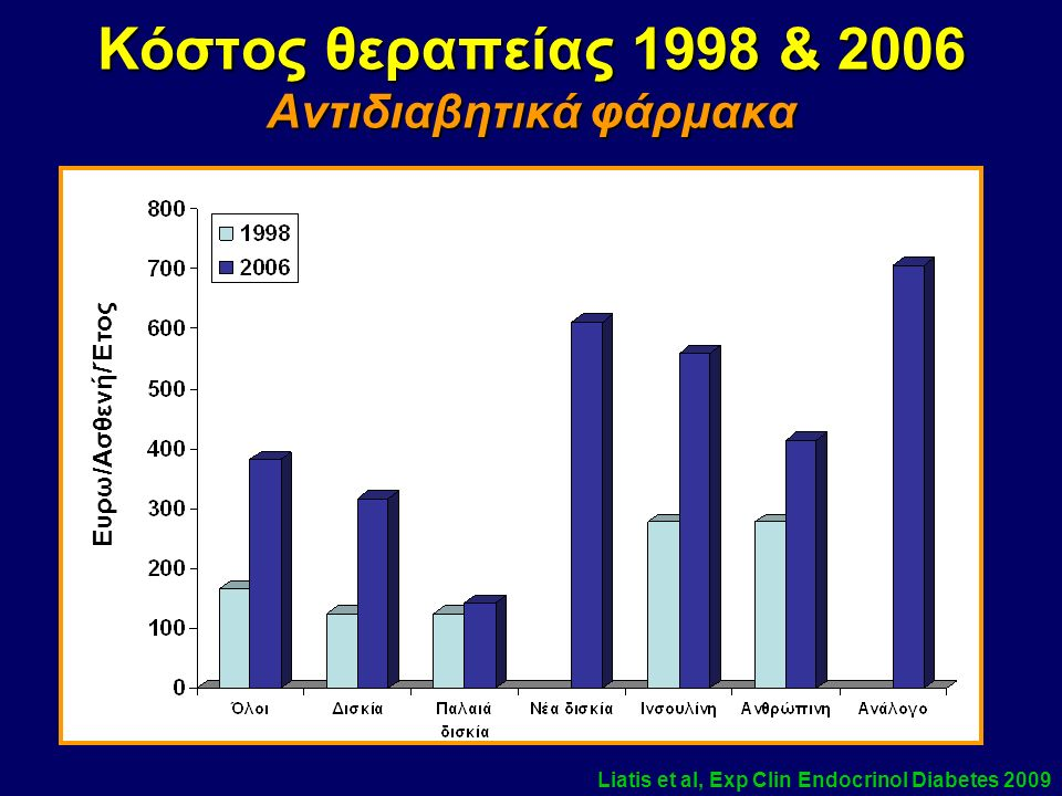 Glycaemic, lipid and blood pressure control in 1998 and 2006 in Greek diab.