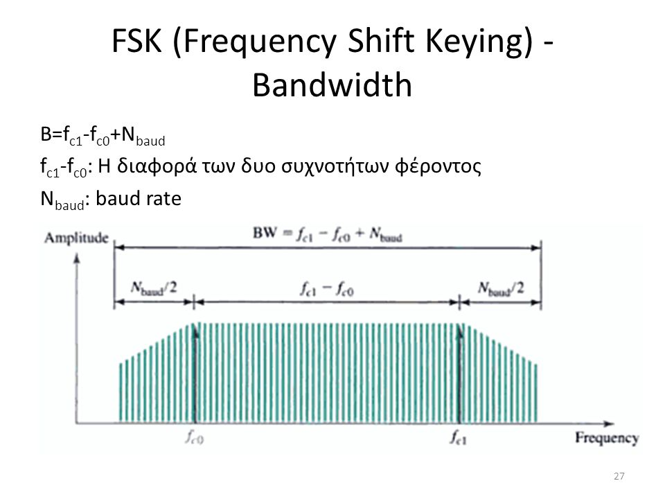 FSK (Frequency Shift Keying) - Bandwidth B=f c1 -f c0 +N baud f c1 -f c0 : Η διαφορά των δυο συχνοτήτων φέροντος N baud : baud rate 27